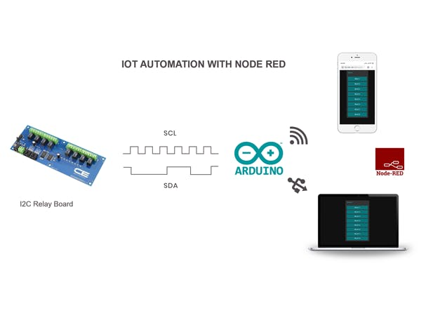 Control I2C Relay Using Node-RED