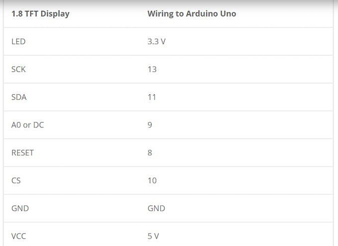 The table above shows the 1.8 TFT wiring to Arduino Uno.