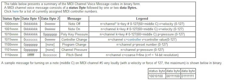 MIDI messages description