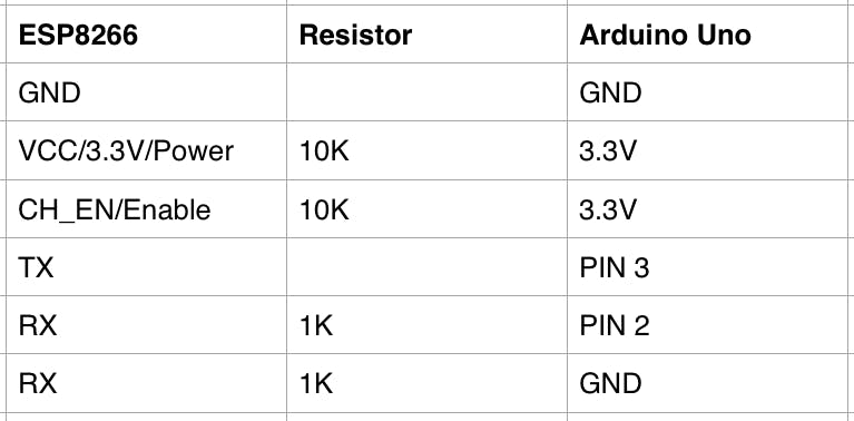 Add WiFi to Arduino UNO - Arduino Project Hub