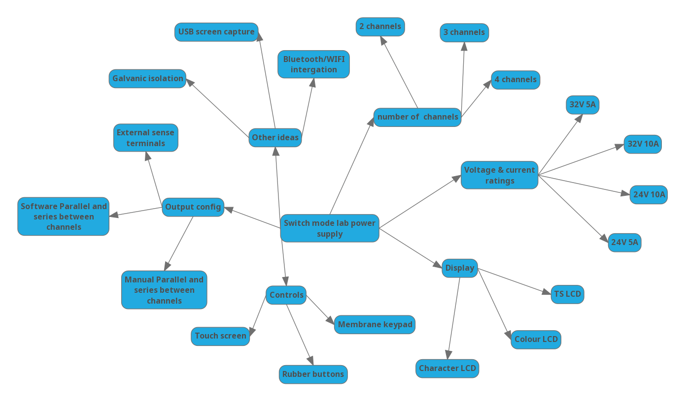 Ideas mind map