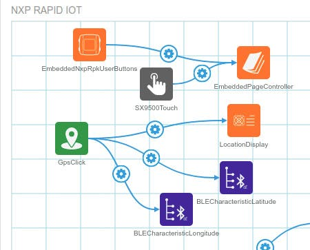 Partial Rapid IoT Studio project