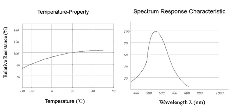Spectral distribution of a photoresistor