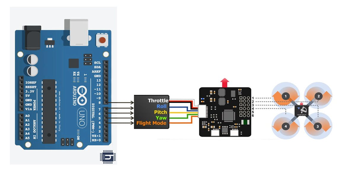 main connection between two micro controllers