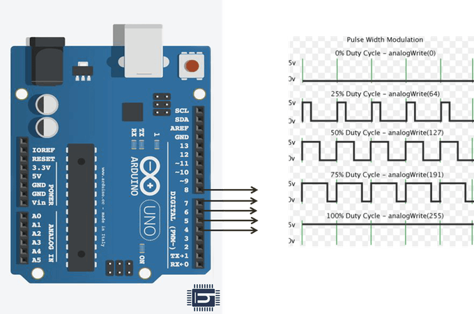 creating PWM with respect to pins