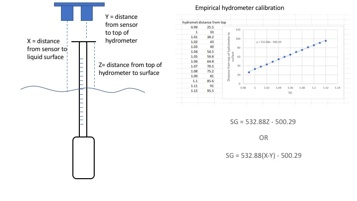 Callibration of the acoustic hydrometer to convert a distance measurement into specific gravity (SG)
