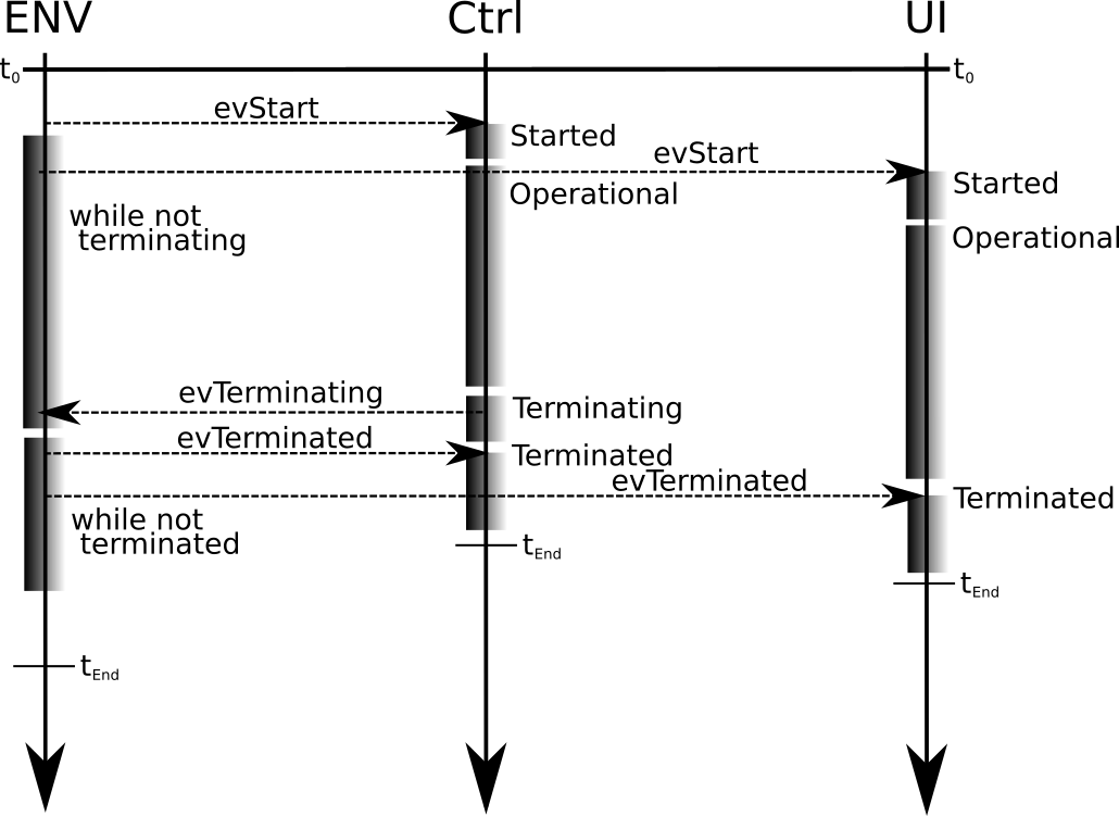 Figure 4: Overview of tasking system in client application as sequence diagram
