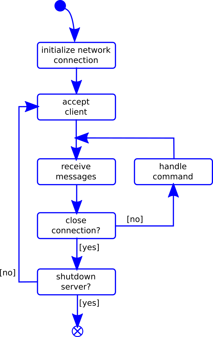 Figure 5: Program sequence of the server