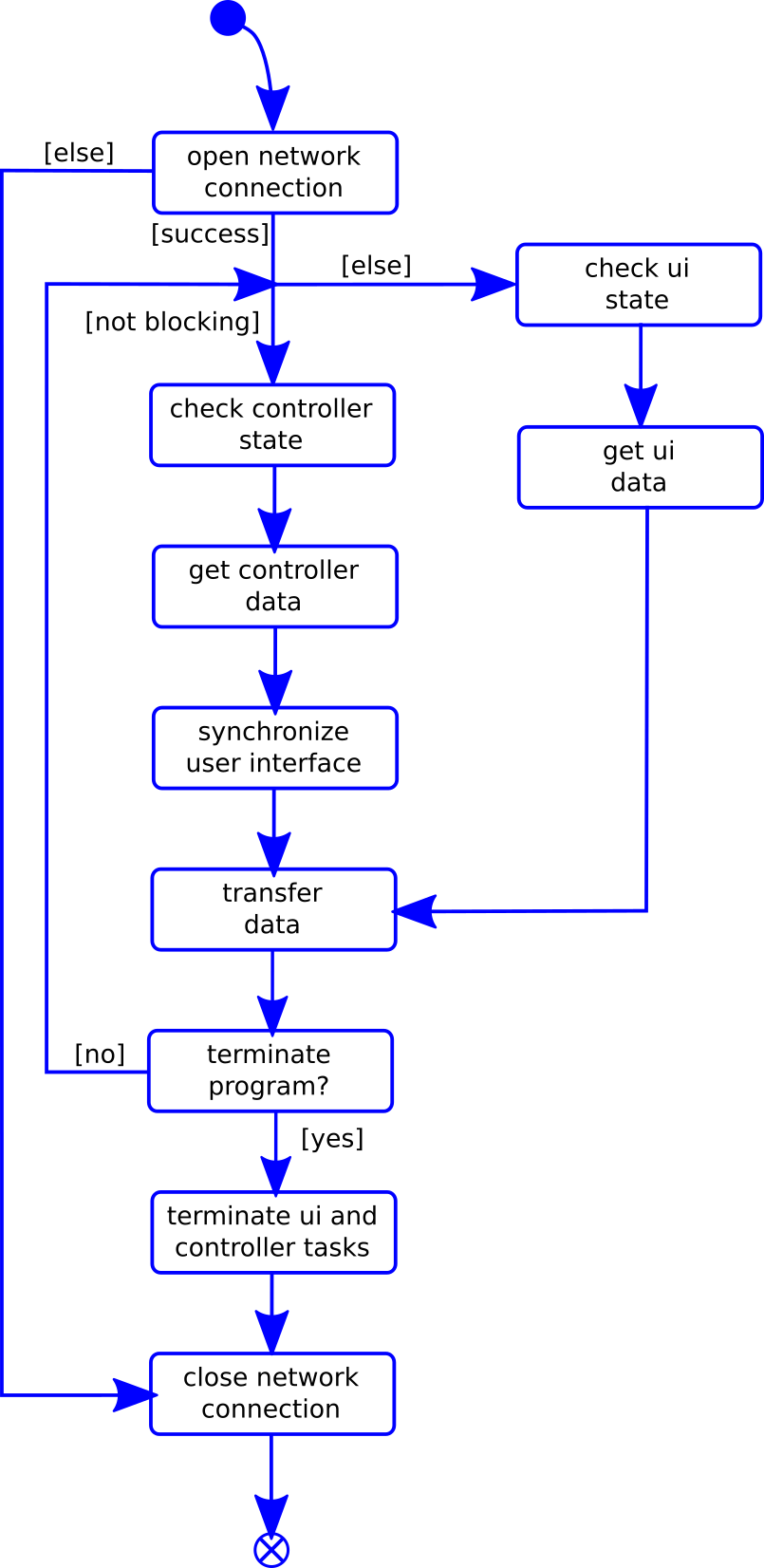 Figure 3: Program sequence in the environment task