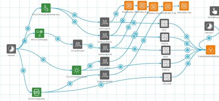 NXP Rapid IoT Studio Blocks