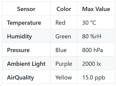 Color Table with the recommended exercise values.
