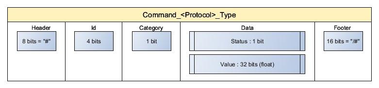 Fig. 6 - DogRobot Communication Protocol
