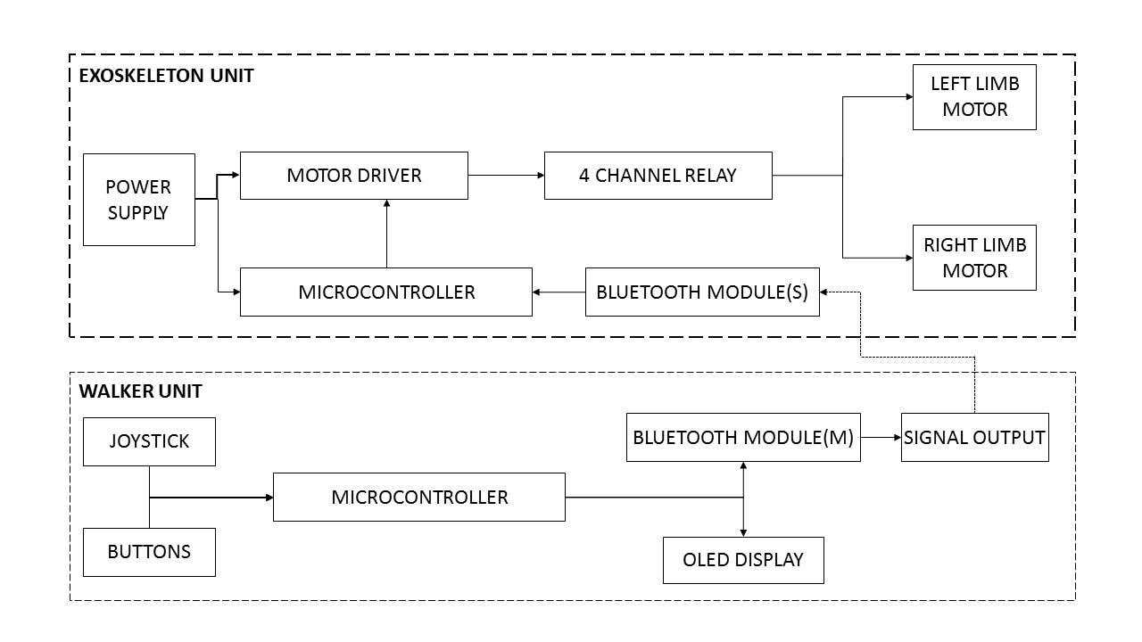 Block diagram of entire system