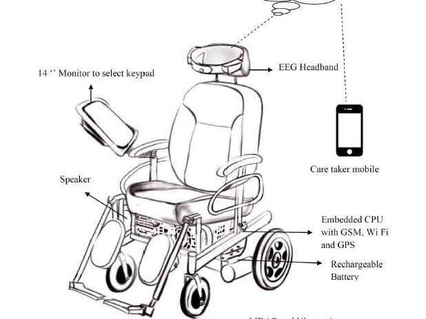 brainwave controlled wheel chair