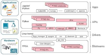 Pynq architecture