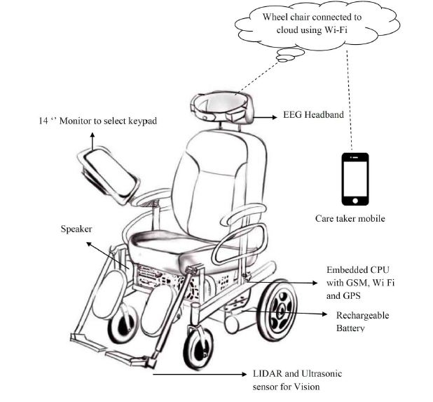 Brain controlled wheel chair urvtqsrly0