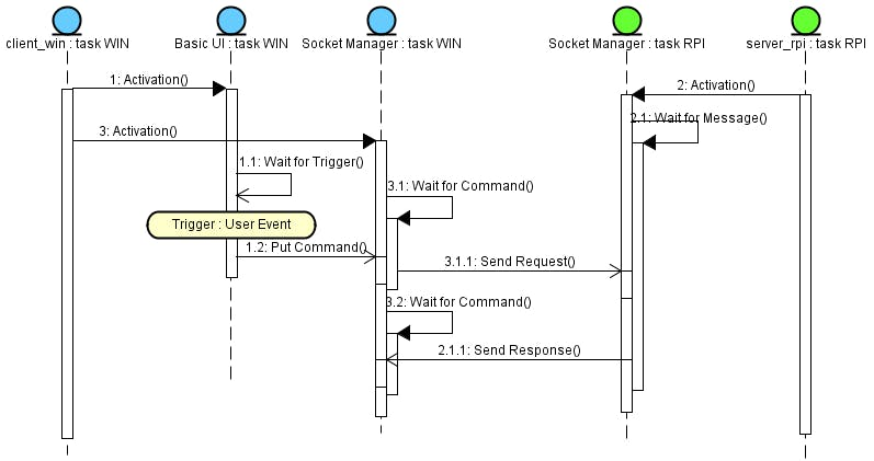 Fig. 5 - Sequence Diagram for a typical request/response exchange of messages