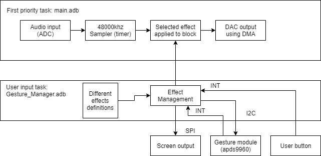 Architecture of the complete system