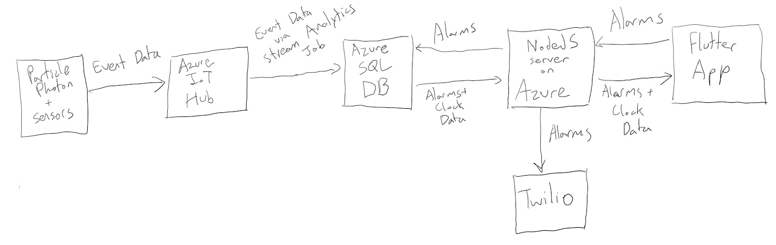 Data flow of our project