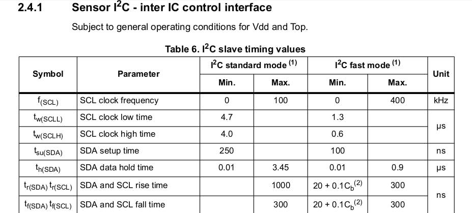 LSM303DLHC Datasheet Snippet