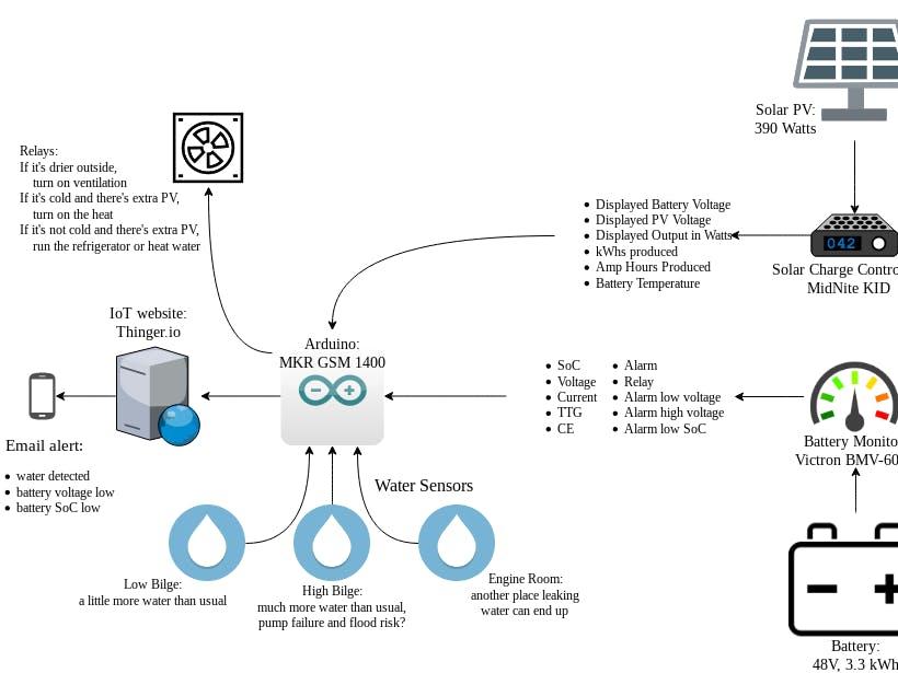 Off-Grid Remote Monitoring: Batteries, Leak Detection, etc.