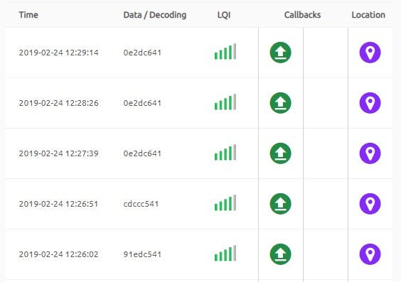 Received SigFox messages as captured by SigFox backend