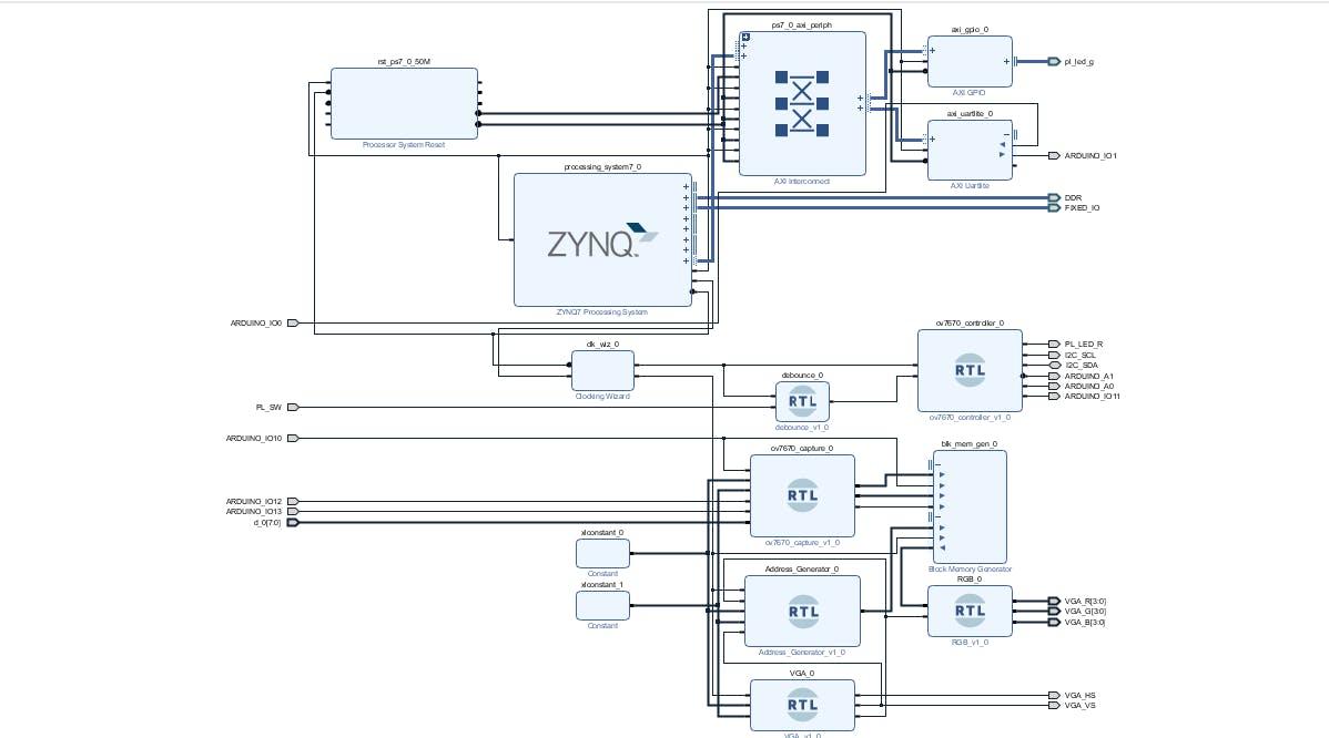 FPGA Camera System - Hackster io