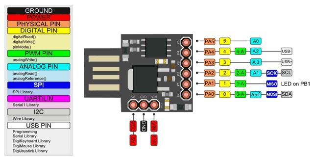 DigiSpark pin layout