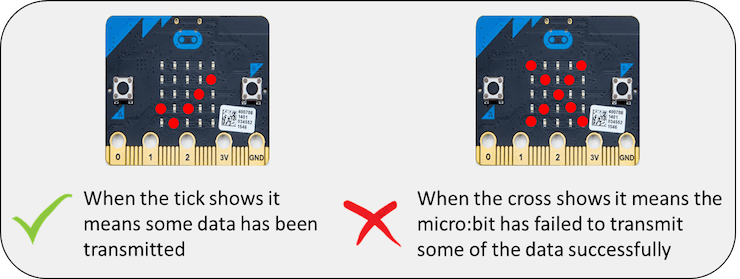 What the cross and the tick on the micro:bit mean