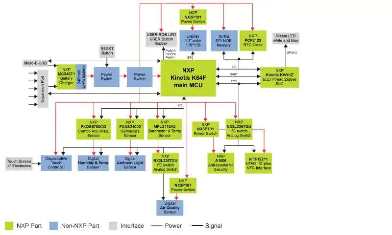 Rapid IOT Prototyping Block Diagram