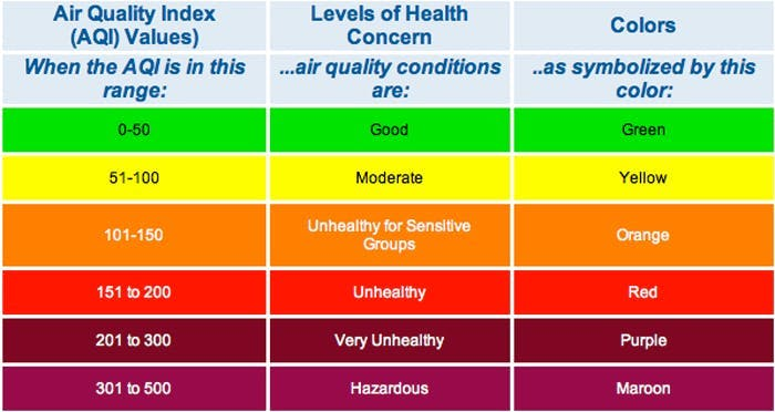 Standard air quality index