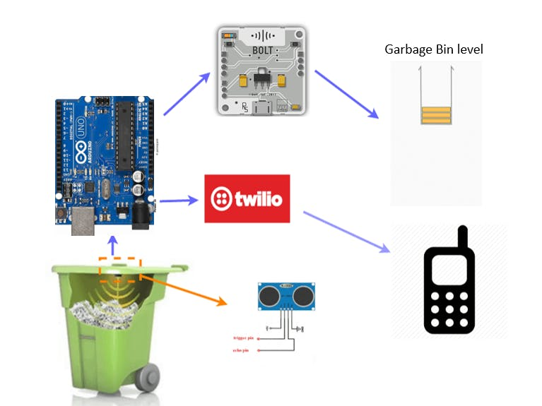 Garbage monitoring system using bolt and arduino - Arduino Project Hub