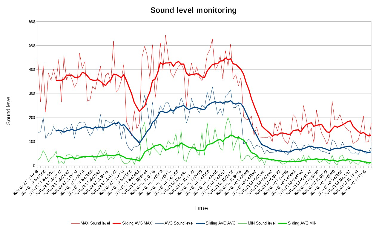 Sound level analysis from log file
