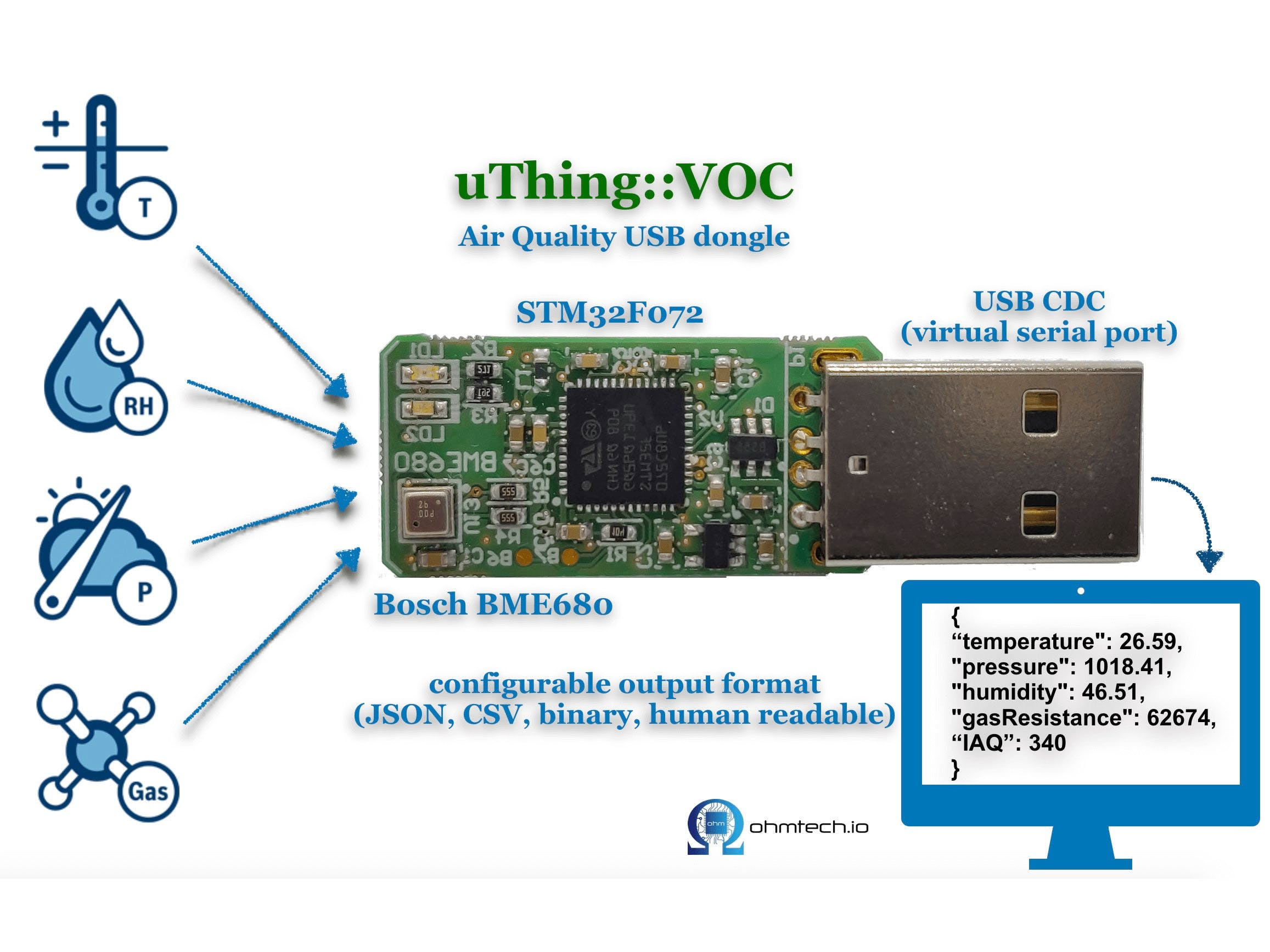 uThing::VOC air-quality sensor dongle