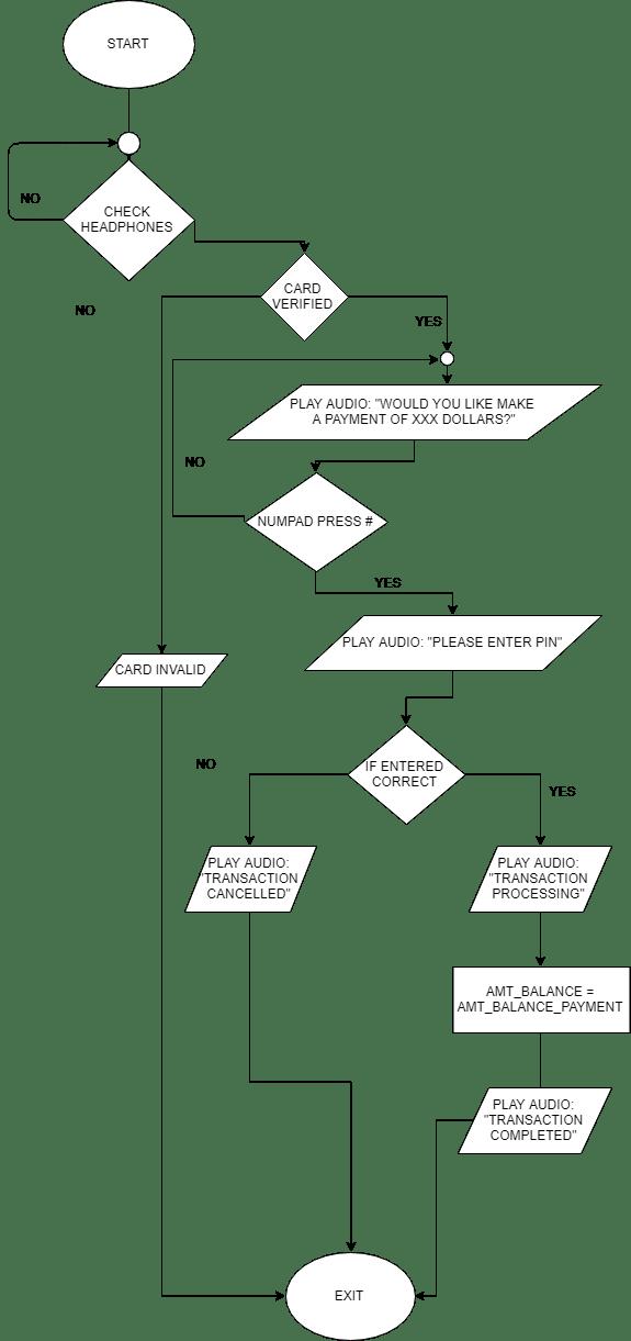 Basic algorithmic flow chart