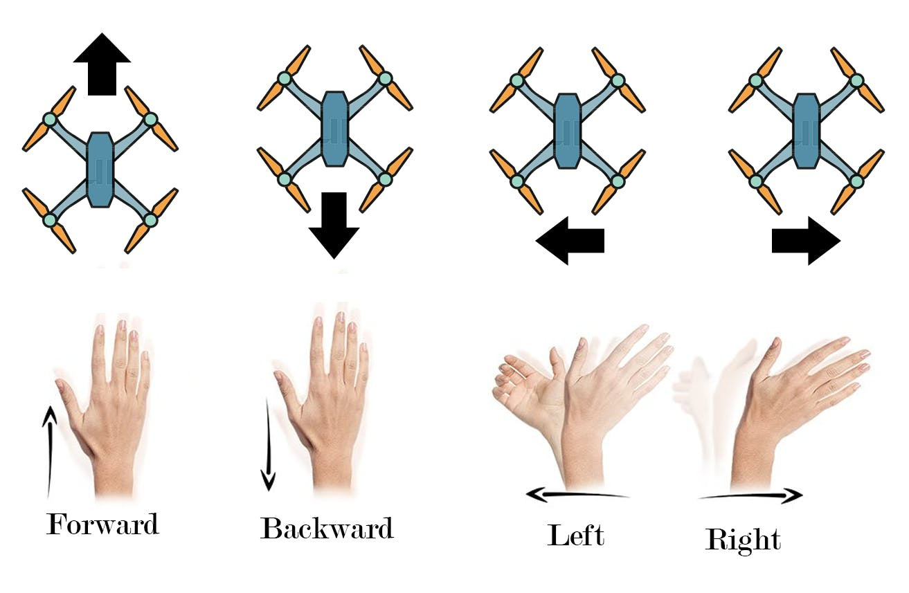 Drone movements  according to gesture