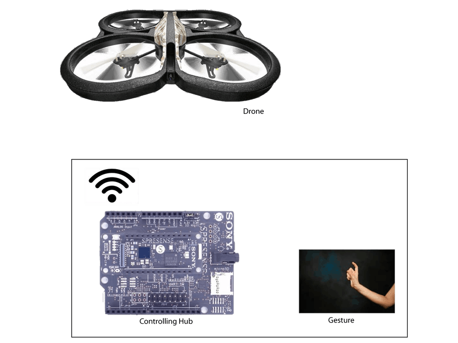 Hand Gesture Based Drone Controlling System