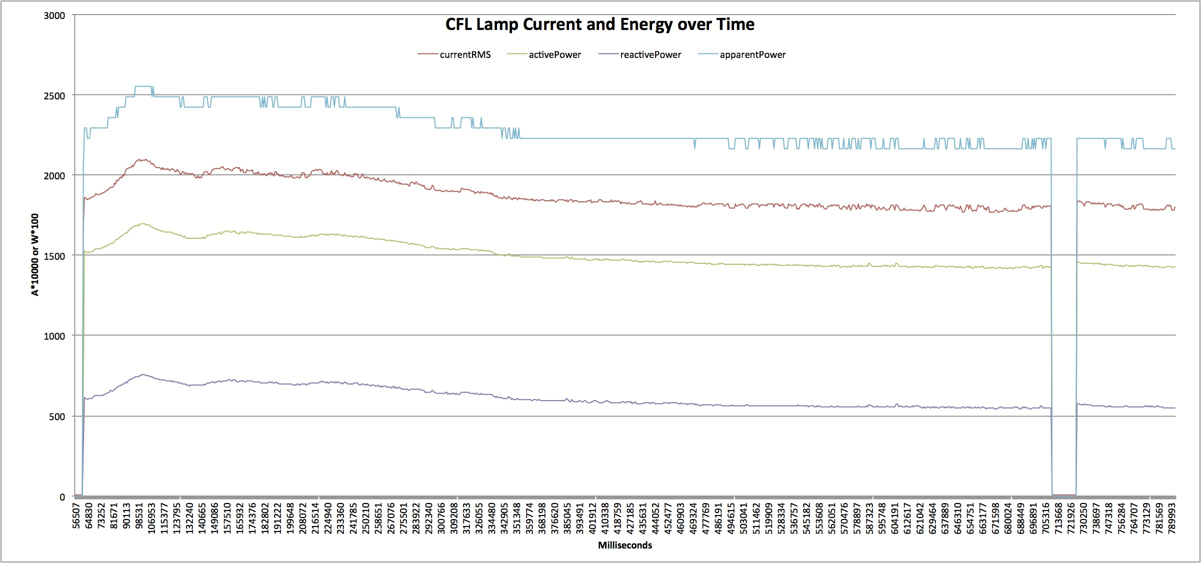 """CFL Current, Active Energy, Reactive Energy, Apparent Energy Data over Time—""""cold-start"""" and """"warm-start"""""""