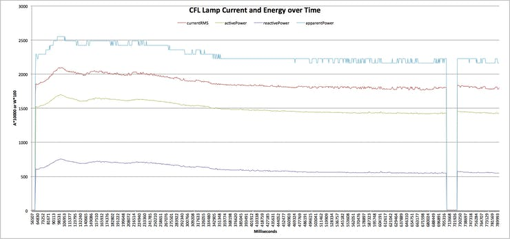 "CFL Current, Active Energy, Reactive Energy, Apparent Energy Data over Time — ""cold-start"" and ""warm-start"""