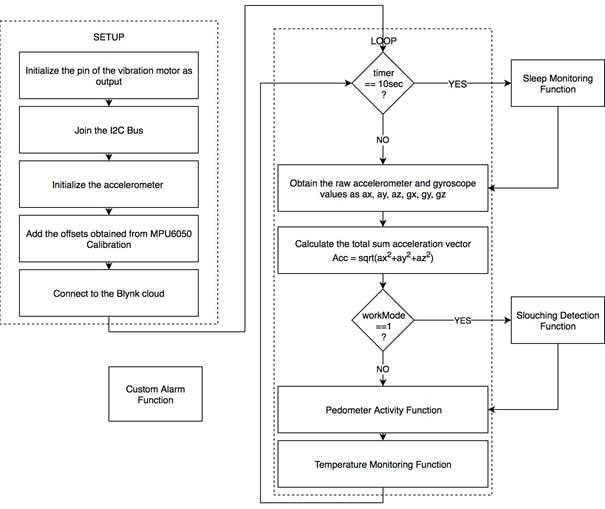 System Implementation Flowchart