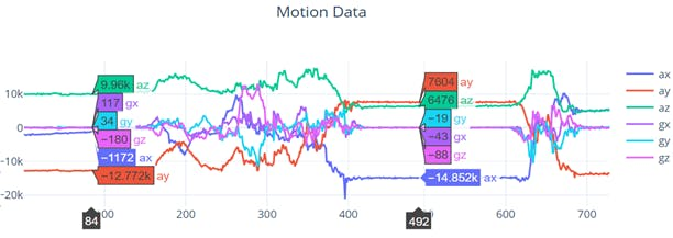 Sleep Monitoring Motion Data