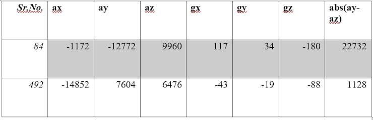 Sleep Monitoring Data Table