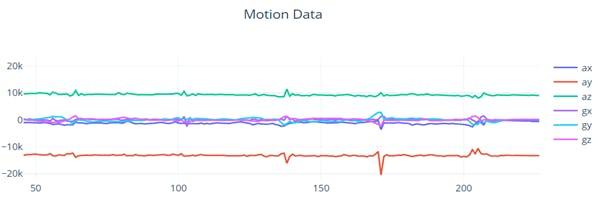 Pedometer Motion Data