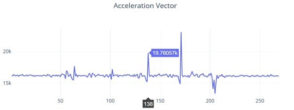 Pedometer Acceleration Vector