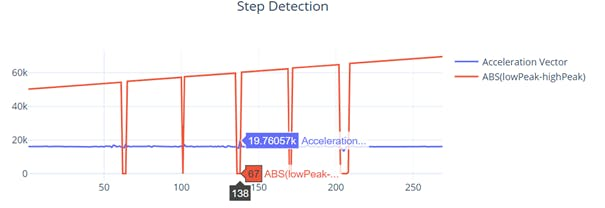Pedometer Step Detection