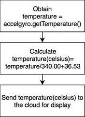 Temperature Monitoring Flowchart