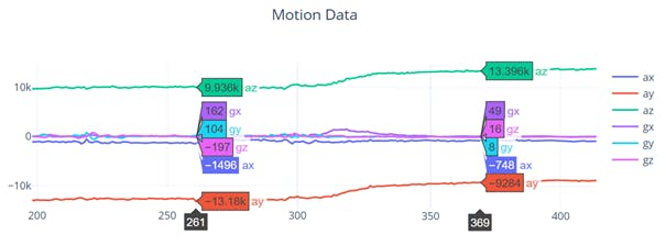 Posture Monitoring Motion Data