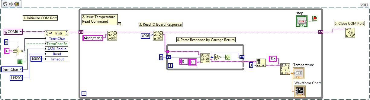 LabView example of reading a DS18B20 using the IO Expander