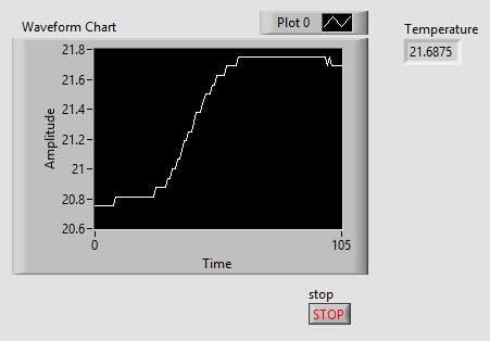 DS18B20 temperature graph