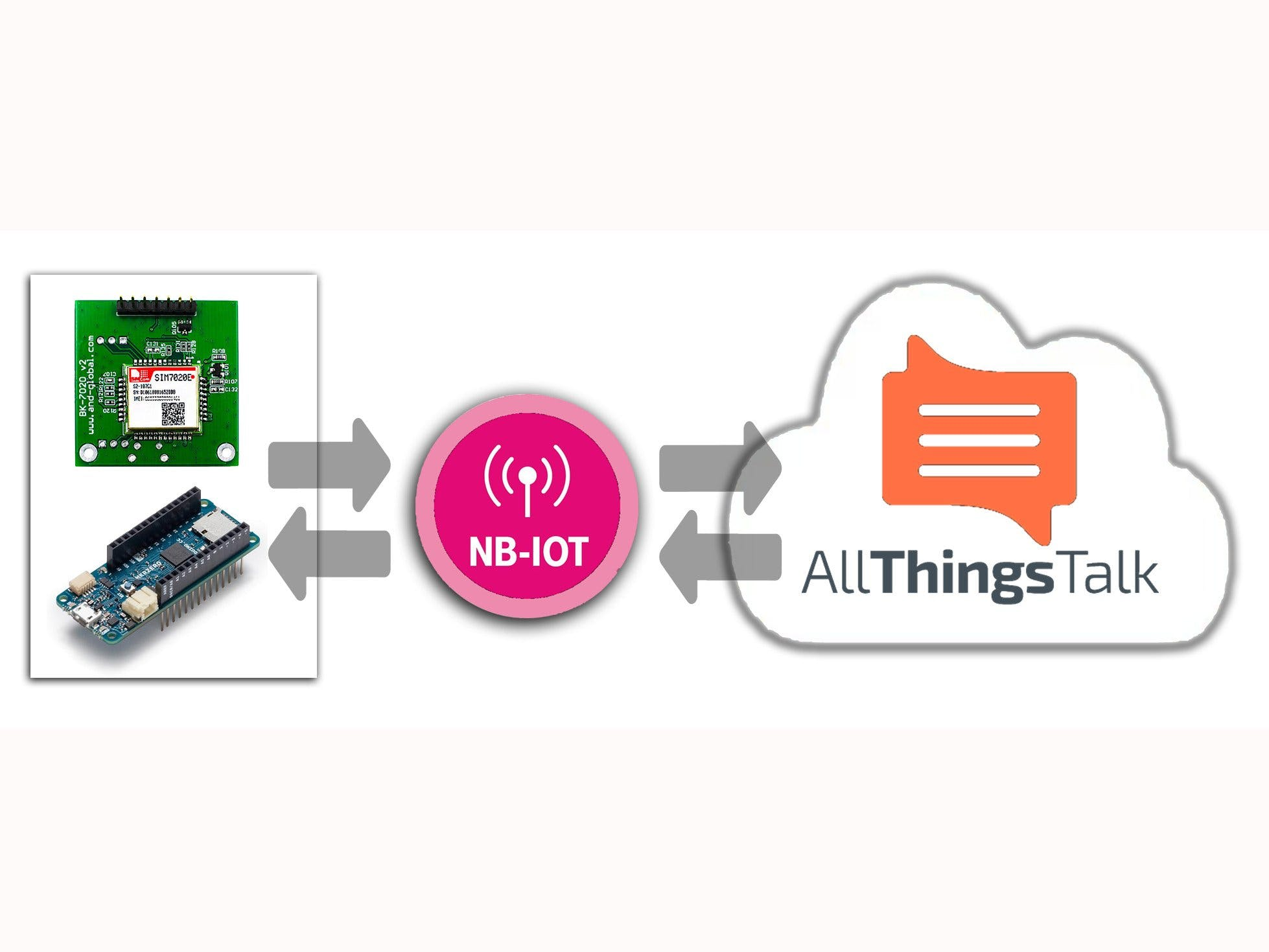 Arduino NB-IoT with SIM7020 and T-Mobile